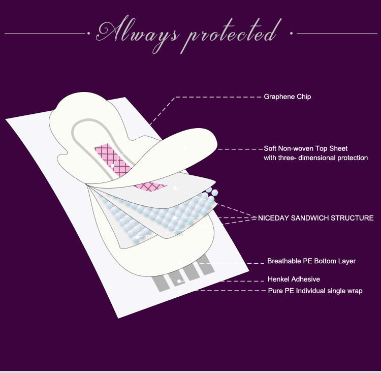 How to select sanitary napkins?